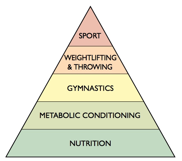 Theoretical Hierarchy of Development